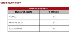 Deep security relay