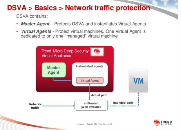 Trend Micro Deep Security 9 5 ( Deep Security Virtual